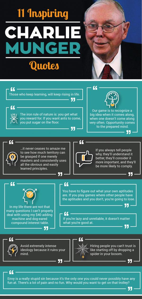 11 Brilliant And Funny Charlie Munger Quotes Genius Wisdom